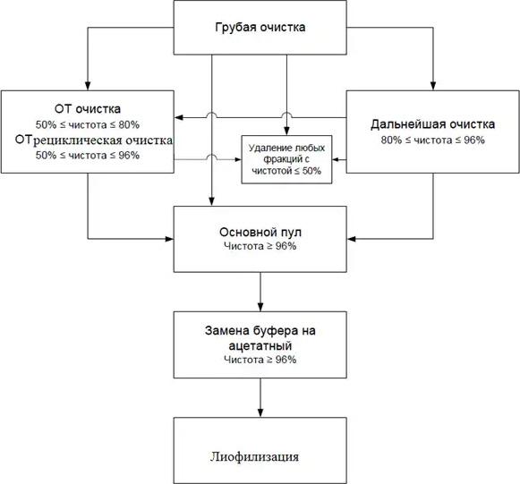 Схема очистки пептидов